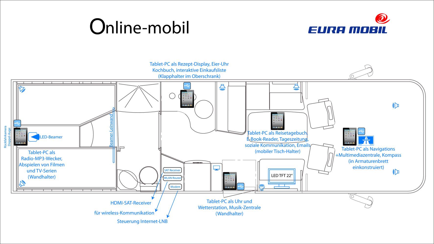 Online-Mobil_Piantina1