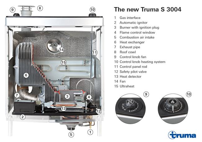 funzionamento-Truma-S-3004_lowres